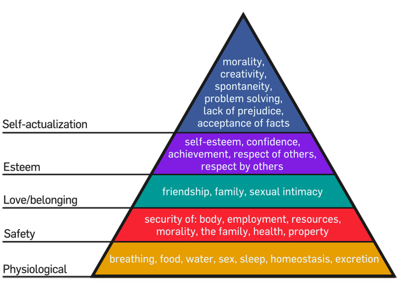 800px-Maslow's_Hierarchy_of_Needs_smaller